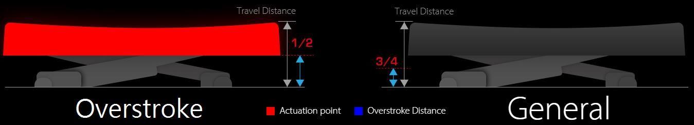 Công nghệ Overstroke(trái)