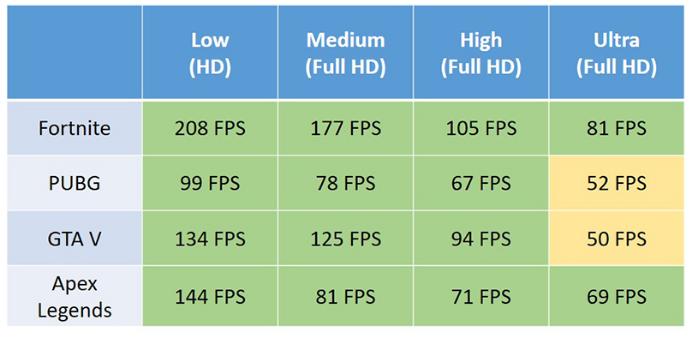 Hiệu suất card đồ họa GTX 1060 6GB