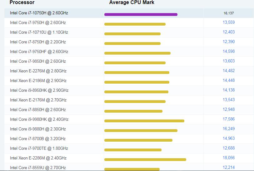 Điểm CPU chip Core i7 xung chịp 2.6Ghz (Theo cpubenmark.com)