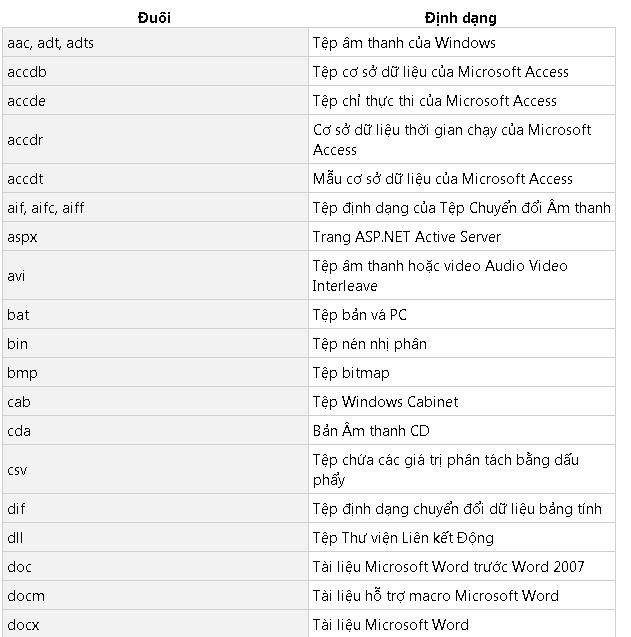 đuôi tệp tin phổ biến windows 10