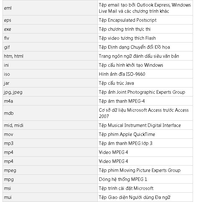 đuôi tệp tin phổ biến windows 10 -2