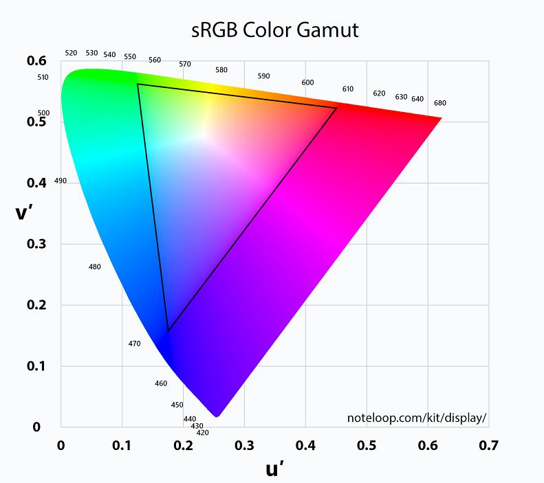 SRGB là một trong những yếu tố đánh giá hiển thị màu sắc của màn hình