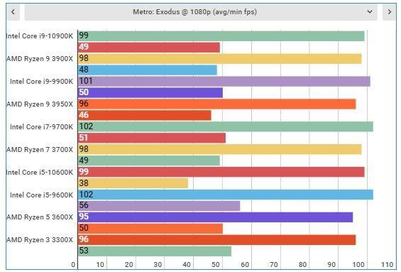 Test game Metro Exodus (1080p)