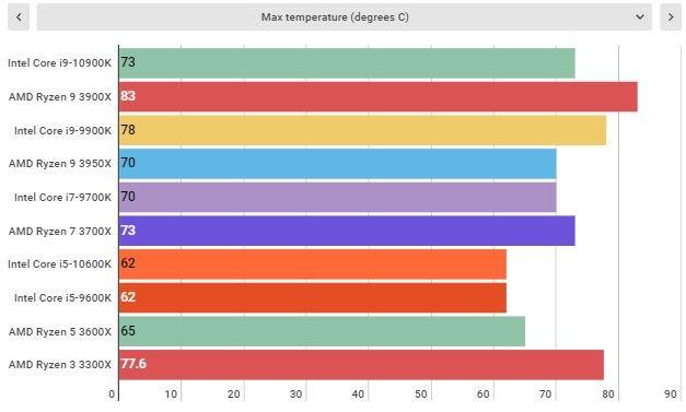 Mức nhiệt tối đa trên các CPU (đơn vị độ C)