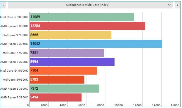 Test đa nhân trên GeekBench 5 giữa intel core i9-10900k, amd ryzen 3900x và i9-9900k