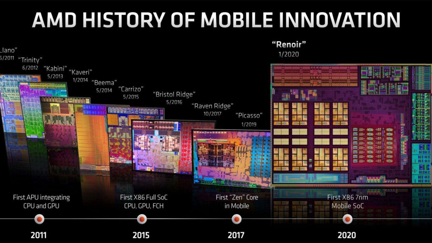 Lịch sử đổi mới chip AMD