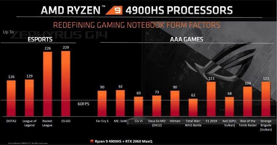 Mức FPS khi test game với chip Ryzen 9 4900HS + RTX 2060 Max Q