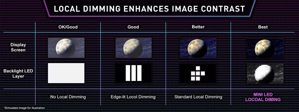 Mini Led sẽ giúp hình ảnh trông chân thực hơn