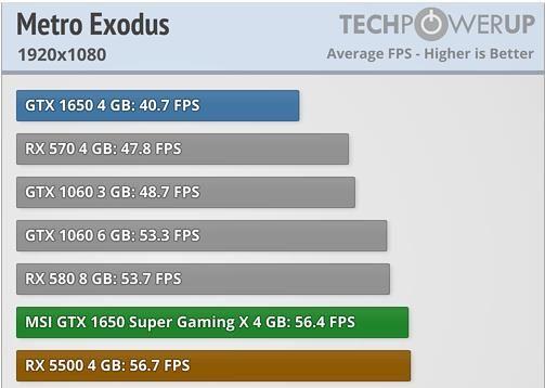 Test game Metro Exodus độ phân giải 1920x1080