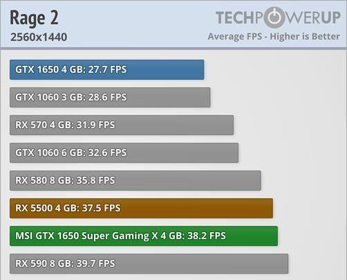 Test game rage 2 độ phân giải 2560x1440