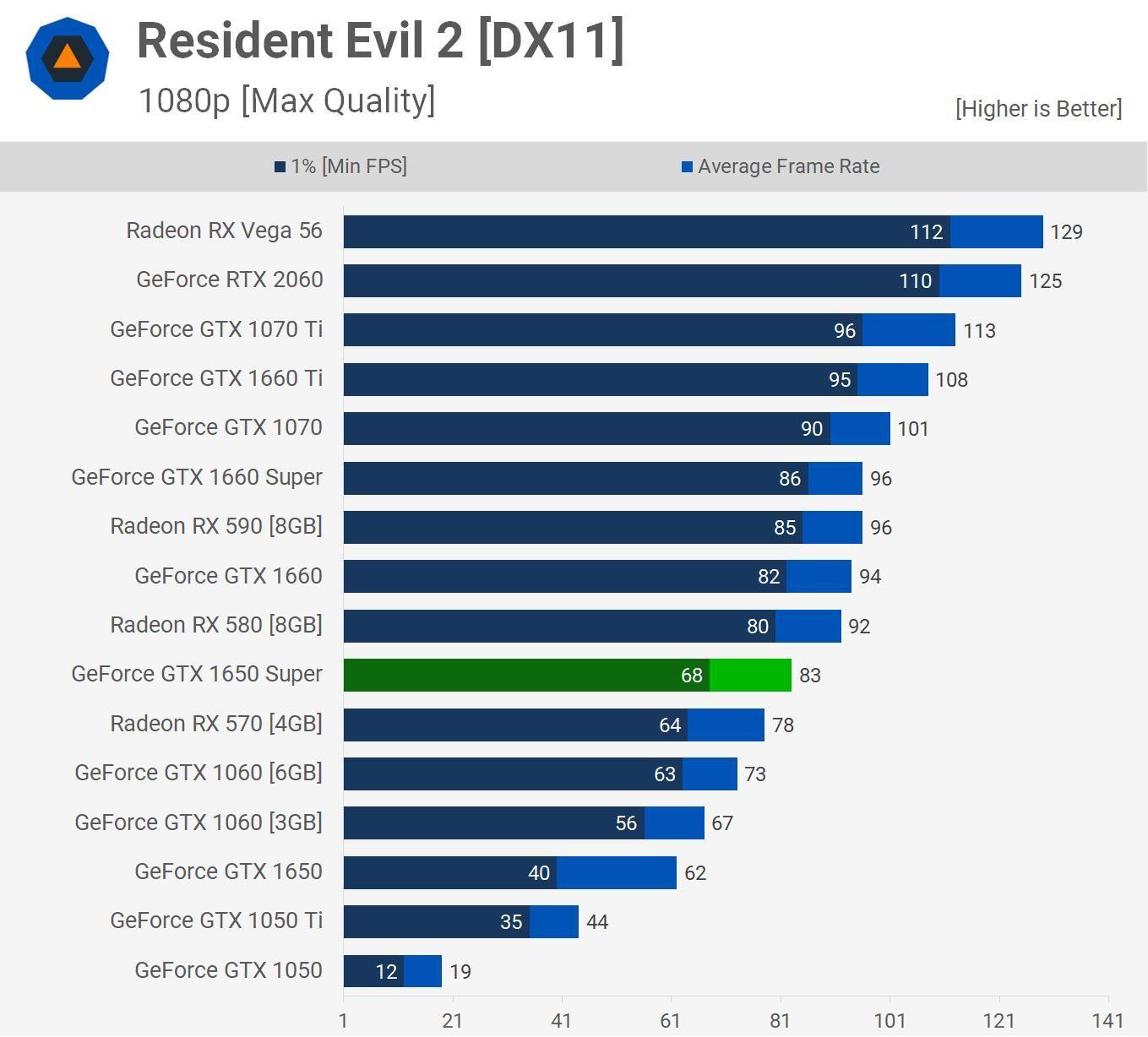 Test game Resident Evil 2