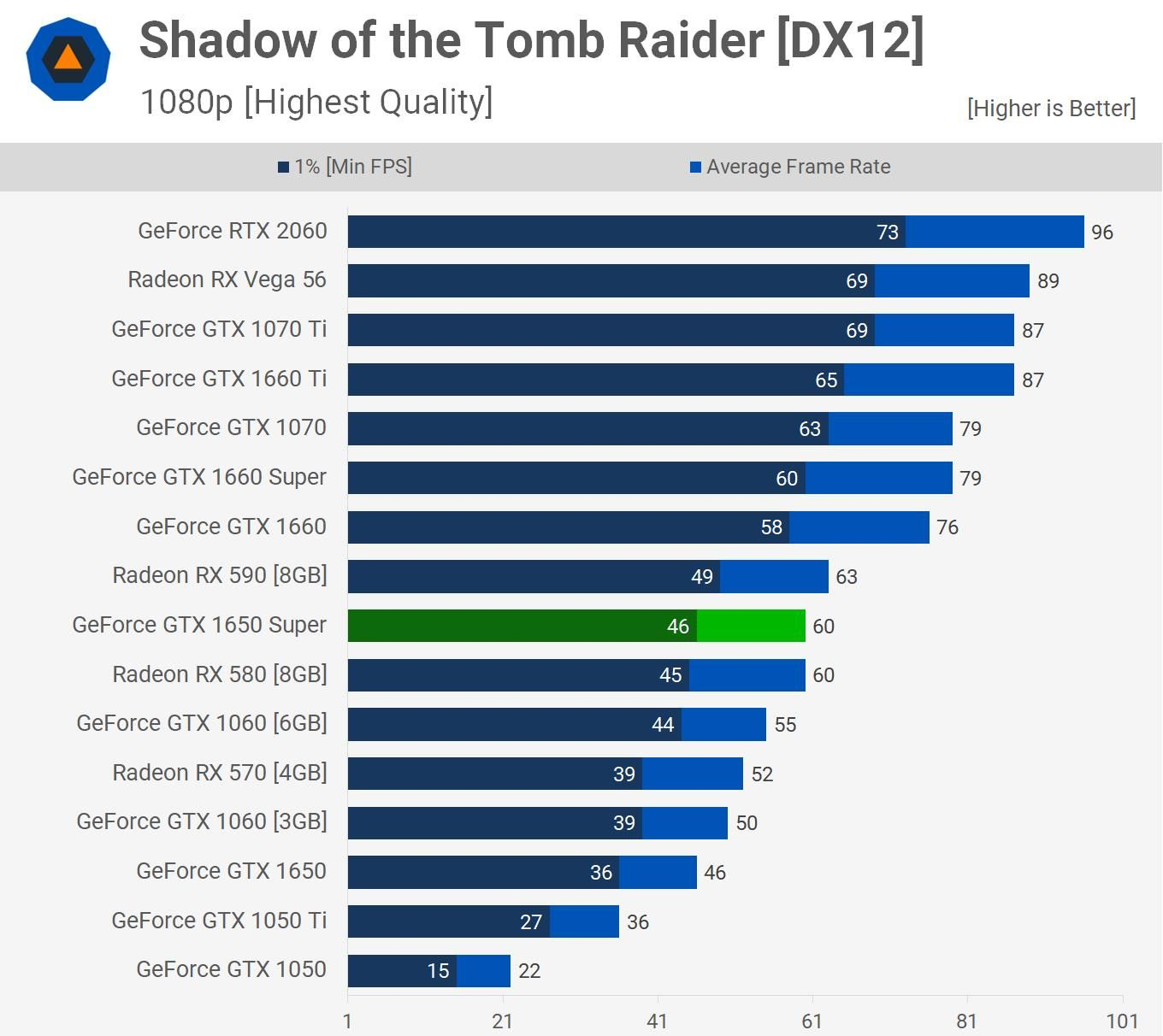 Test game Shadow of the Tomb Raider