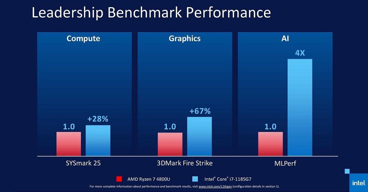 Hiệu năng Core i7-1185G7 so với AMD Ryzen 7-4800U