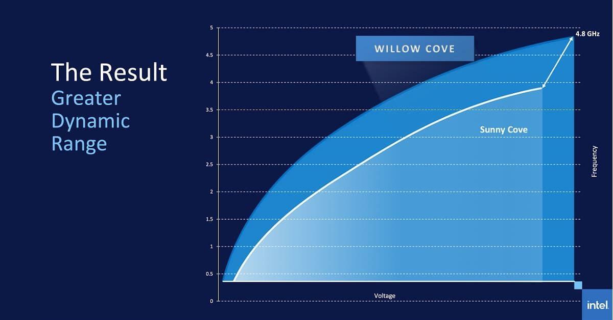 Lõi Willow Cove cho xung nhịp laptop lên đến 4.8GHz
