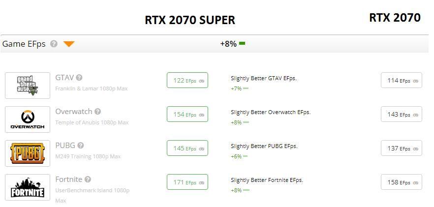 Mức Fps của 2 card đồ họa Rtx 2070 vs rtx 2070 super khi test một số game khác