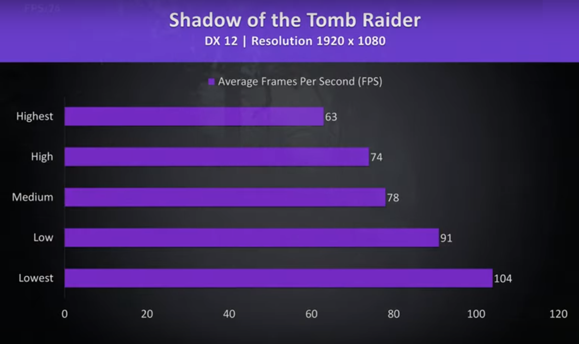 kết quả test game shadow of the tomb raider